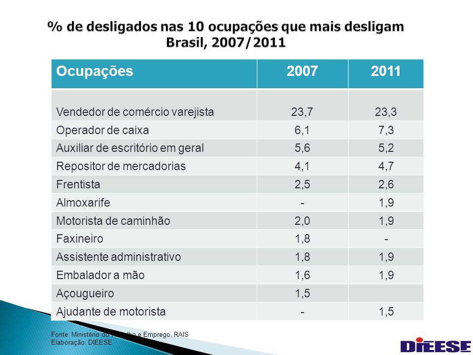 35 % de desligados nas 10 ocupações que mais desligam Brasil, 2007/2011 Ocupações20072011 Vendedor de comércio varejista23,723,3 Operador de caixa6,17,3 Auxiliar de escritório em geral5,65,2 Repositor de mercadorias4,14,7 Frentista2,52,6 Almoxarife-1,9 Motorista de caminhão2,01,9 Faxineiro1,8- Assistente administrativo1,81,9 Embalador a mão1,61,9 Açougueiro1,5 Ajudante de motorista-1,5 Fonte: Ministério do Trabalho e Emprego, RAIS Elaboração: DIEESE