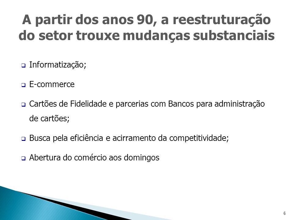 6 Informatização; E-commerce Cartões de Fidelidade e parcerias com Bancos para administração de cartões; Busca pela eficiência e acirramento da competitividade; Abertura do comércio aos domingos A partir dos anos 90, a reestruturação do setor trouxe mudanças substanciais