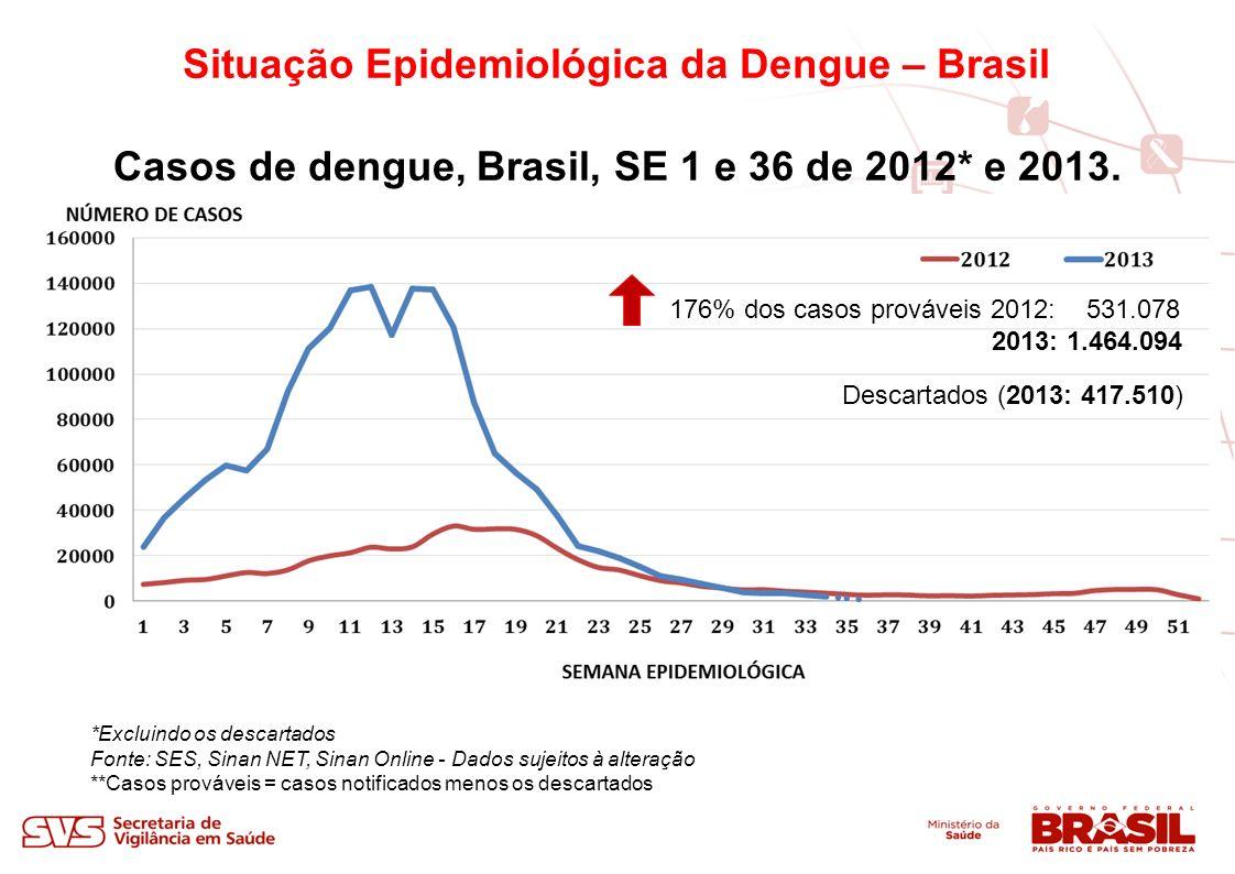 Situação Epidemiológica da Dengue – Brasil *Fonte: SES, Sinan - Dados sujeitos à alteração *Incidência por 100.000 habitantes Dez estados concentram 92,6% (1.354.094) dos casos notificados em 2013