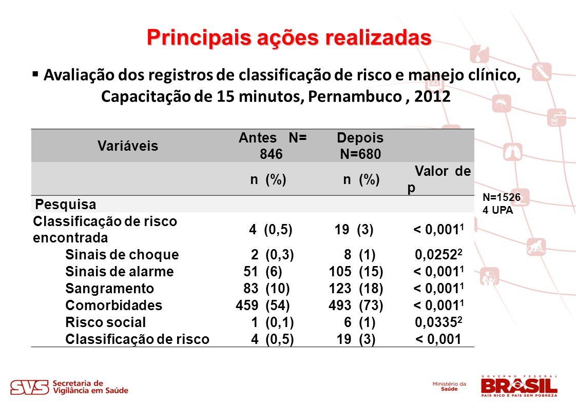 Variáveis Antes N= 846 Depois N=680 n(%)n Valor de p Pesquisa Classificação de risco encontrada 4 (0,5) 19 (3)< 0,001 1 Sinais de choque2(0,3)8(1)0,0252 2 Sinais de alarme51(6)105(15)< 0,001 1 Sangramento83(10)123(18)< 0,001 1 Comorbidades459(54)493(73)< 0,001 1 Risco social1(0,1)6(1)0,0335 2 Classificação de risco4(0,5)19(3)< 0,001 Avaliação dos registros de classificação de risco e manejo clínico, Capacitação de 15 minutos, Pernambuco, 2012 N=1526 4 UPA
