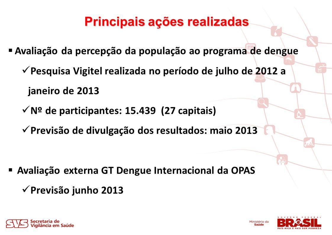 Avaliação da percepção da população ao programa de dengue Pesquisa Vigitel realizada no período de julho de 2012 a janeiro de 2013 Nº de participantes: 15.439 (27 capitais) Previsão de divulgação dos resultados: maio 2013 Avaliação externa GT Dengue Internacional da OPAS Previsão junho 2013 Principais ações realizadas