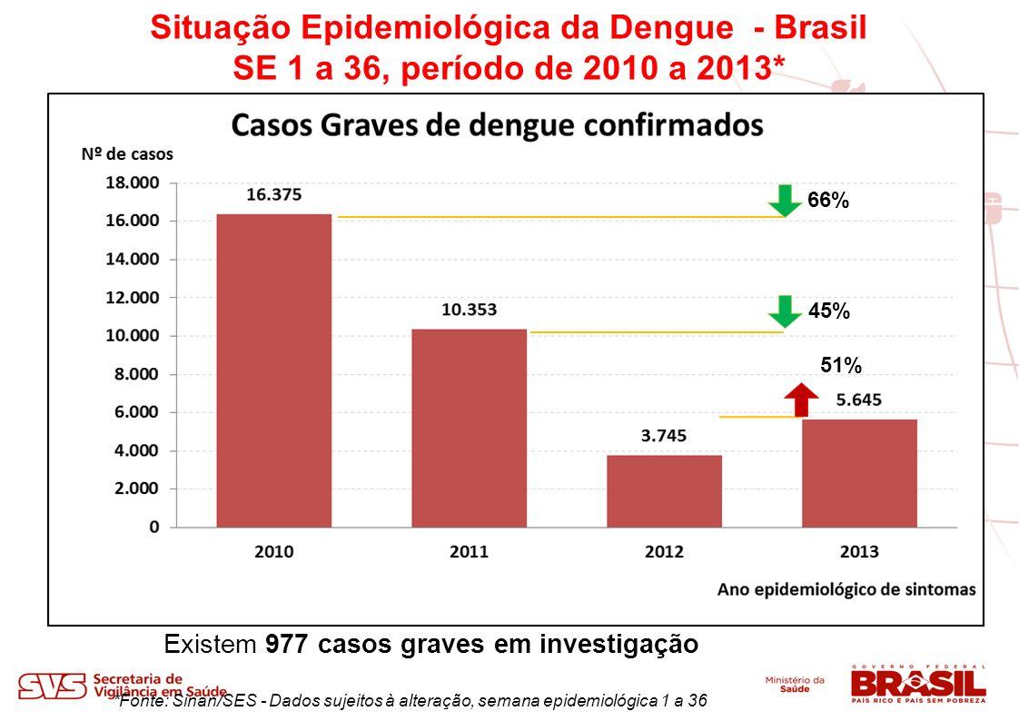 *Fonte: Sinan/SES - Dados sujeitos à alteração, semana epidemiológica 1 a 36 Situação Epidemiológica da Dengue - Brasil SE 1 a 36, período de 2010 a 2013* 91% 16% 11% Existem 307 óbitos em investigação