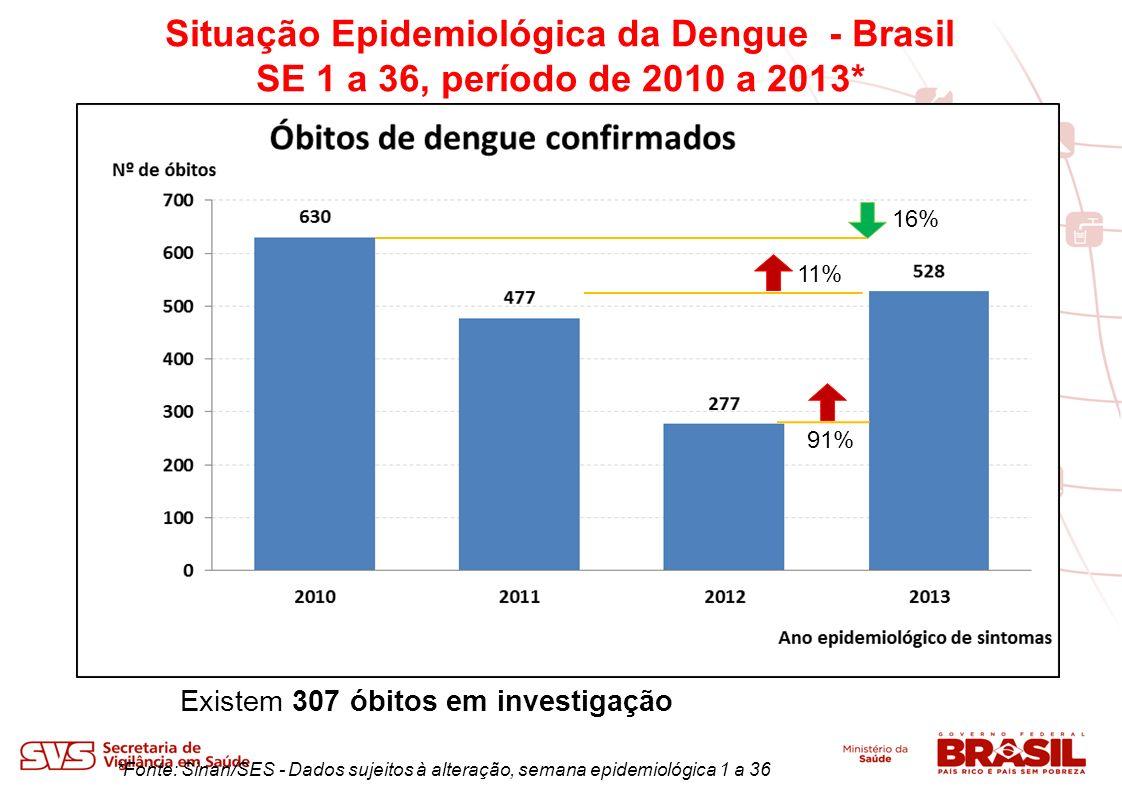 Situação Epidemiológica da Dengue Municípios com maior número de óbitos* entre as SE – 1 a 36 de 2013 *Fonte: SES e Sinan.