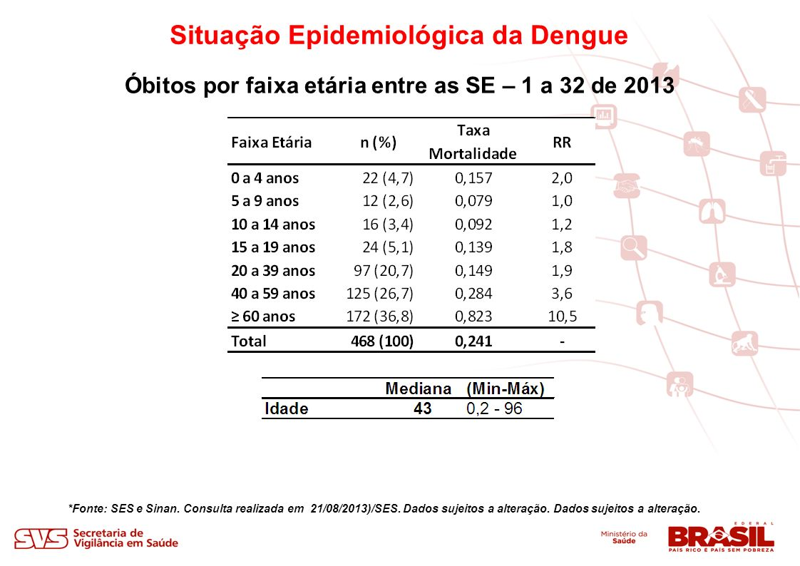 Situação Epidemiológica da Dengue *Fonte: SES e Sinan.