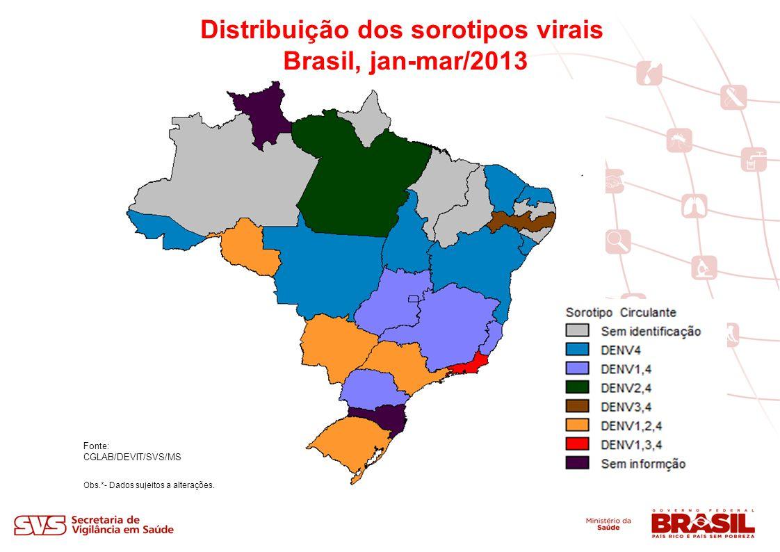 Principais ações em desenvolvimento Avaliação de armadilhas para a vigilância entomológica de Aedes aegypti SVS e FIOCRUZ Estudo concluído Discussão resultados com especialistas: segundo semestre 2013