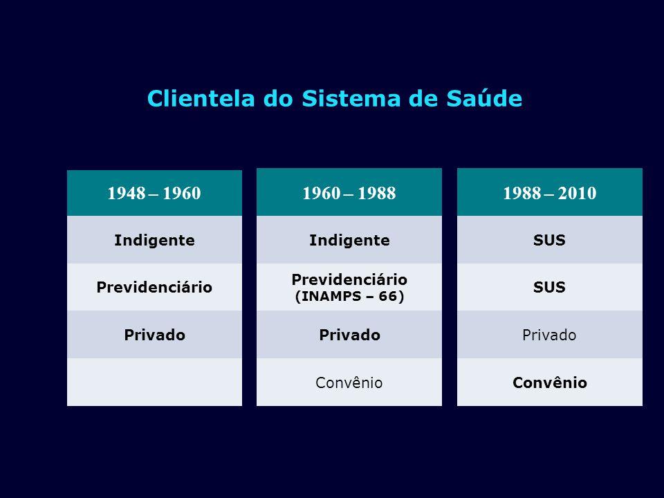 1948 – 1960 Indigente Previdenciário Privado 1960 – 1988 Indigente Previdenciário (INAMPS – 66) Privado Convênio 1988 – 2010 SUS Privado Convênio Clie