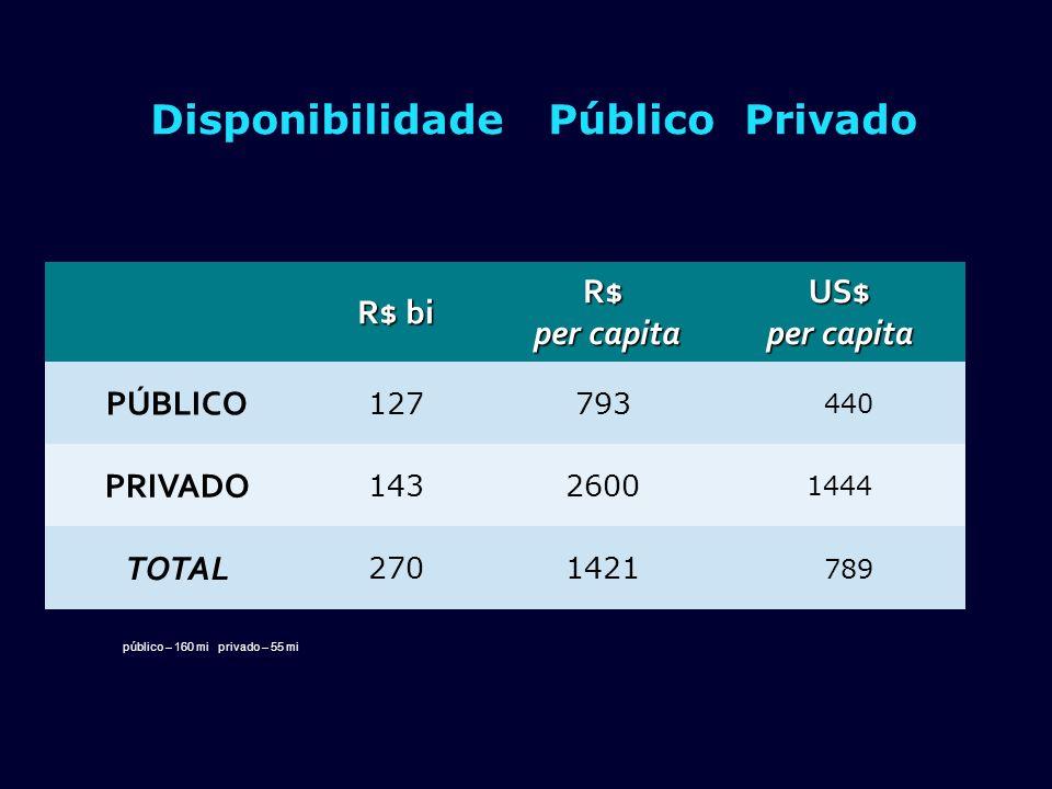 Disponibilidade Público Privado R$ bi R$ per capita per capitaUS$ per capita PÚBLICO 127793 440 PRIVADO 1432600 1444 TOTAL 2701421 789 público – 160 m