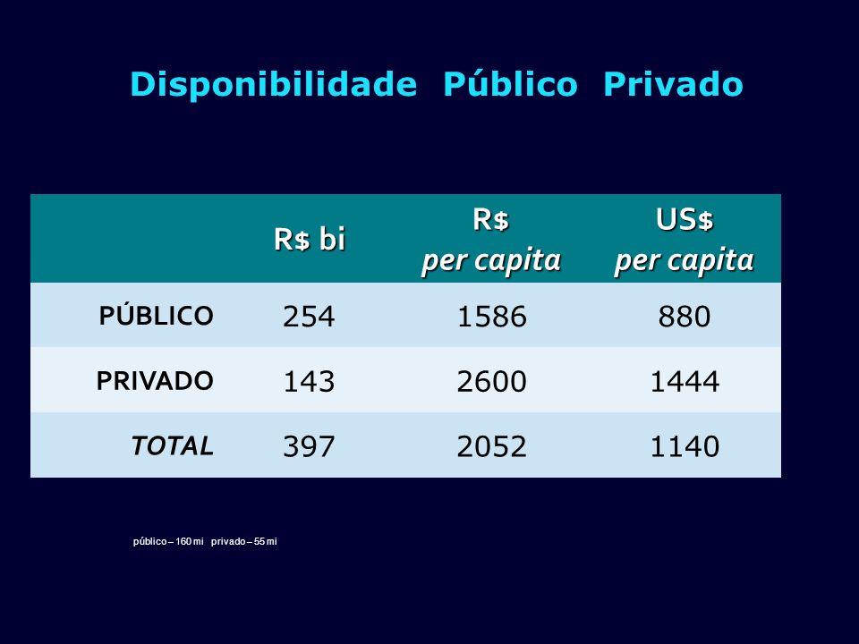 Disponibilidade Público Privado R$ bi R$ per capita US$ PÚBLICO 2541586880 PRIVADO 14326001444 TOTAL 39720521140 público – 160 mi privado – 55 mi