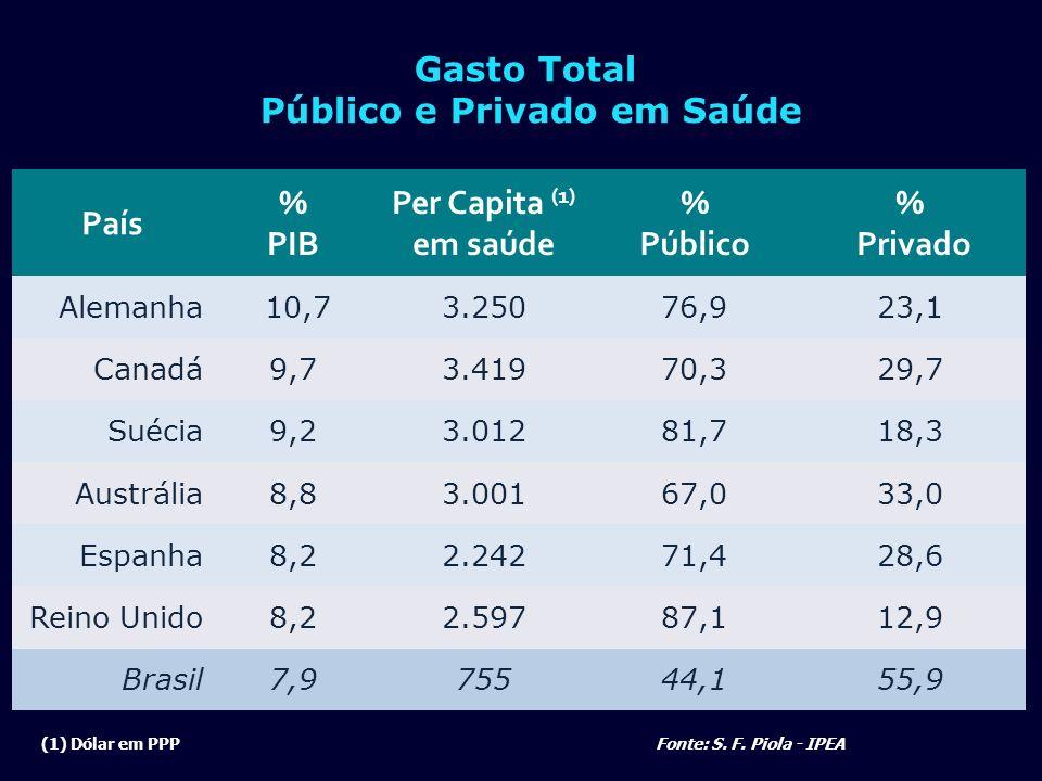 País % PIB Per Capita (1) em saúde % Público % Privado Alemanha 10,73.25076,923,1 Canadá9,73.41970,329,7 Suécia9,23.01281,718,3 Austrália8,83.00167,03