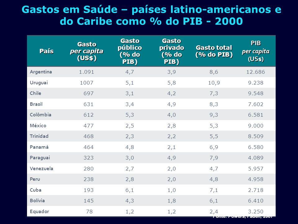 País % PIB Per Capita (1) em saúde % Público % Privado Alemanha 10,73.25076,923,1 Canadá9,73.41970,329,7 Suécia9,23.01281,718,3 Austrália8,83.00167,033,0 Espanha8,22.24271,428,6 Reino Unido8,22.59787,112,9 Brasil7,975544,155,9 (1) Dólar em PPP Fonte: S.