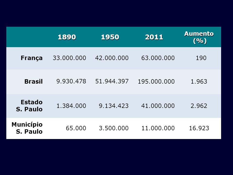 189019502011Aumento (%) (%) França33.000.00042.000.00063.000.000 190 Brasil 9.930.47851.944.397 195.000.0001.963 Estado S. Paulo 1.384.000 9.134.42341