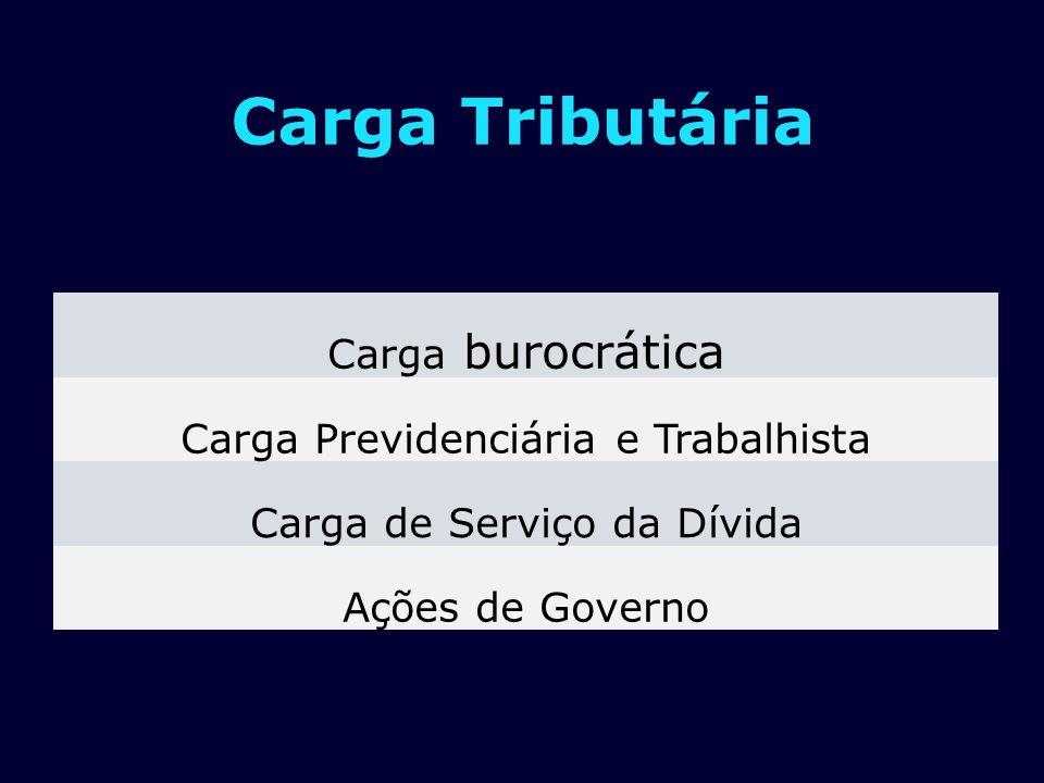 Carga Tributária Carga burocrática Carga Previdenciária e Trabalhista Carga de Serviço da Dívida Ações de Governo