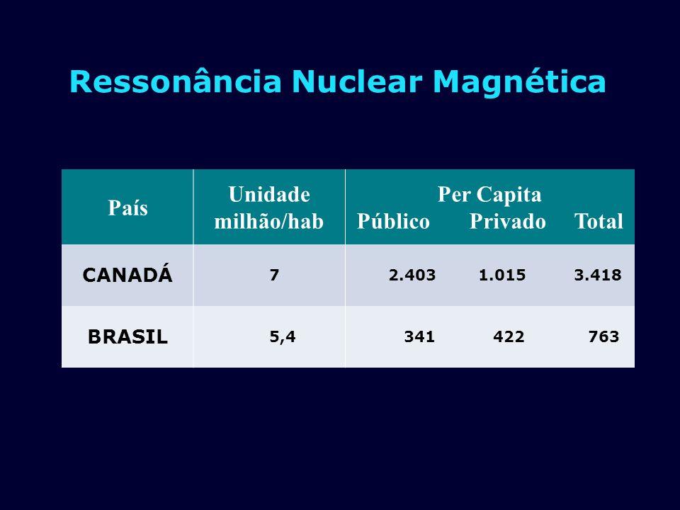 Ressonância Nuclear Magnética País Unidade milhão/hab Per Capita Público Privado Total CANADÁ 7 2.403 1.015 3.418 BRASIL 5,4 341 422 763