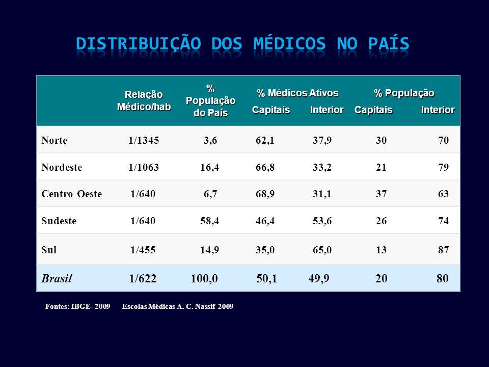 RelaçãoMédico/hab%População do País % Médicos Ativos Capitais Interior % População Capitais Interior Norte1/13453,6 62,1 37,9 30 70 Nordeste1/1063 16,