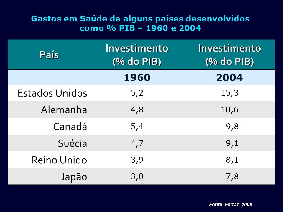 País % PIB Per Capita (1) em saúde % Público % Privado Alemanha 10,73.25076,923,1 Canadá9,73.41970,329,7 Suécia9,23.01281,718,3 Austrália8,83.00167,033,0 Espanha8,22.24271,428,6 Reino Unido 8,22.59787,112,9 Brasil11,41.14063,936,0 (1) Dólar em PPP Fonte: S.