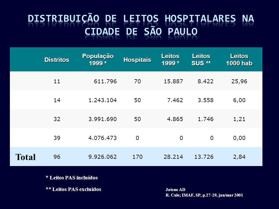 DistritosPopulação 1999 * HospitaisLeitos Leitos SUS ** Leitos 1000 hab 11611.7967015.8878.42225,96 141.243.104507.4623.5586,00 323.991.690504.8651.74