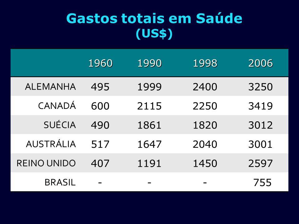 189019502011Aumento (%) (%) França33.000.00042.000.00063.000.000 190 Brasil 9.930.47851.944.397 195.000.0001.963 Estado S.