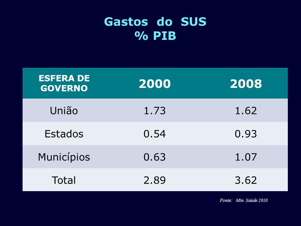 Gastos do SUS % PIB ESFERA DE GOVERNO 20002008 União1.731.62 Estados0.540.93 Municípios0.631.07 Total2.893.62 Fonte: Min. Saúde 2010