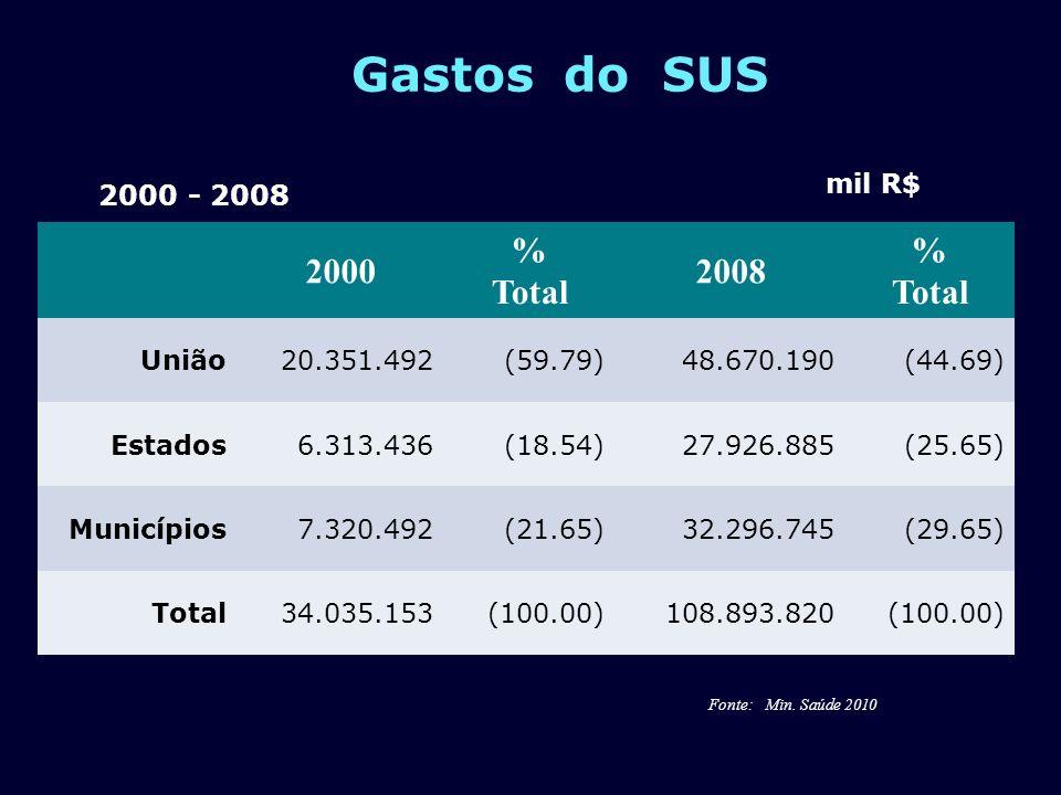 Gastos do SUS 2000 % Total 2008 % Total União20.351.492(59.79)48.670.190(44.69) Estados6.313.436(18.54)27.926.885(25.65) Municípios7.320.492(21.65)32.