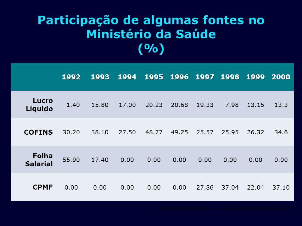 GILSON CARVALHO FONTES R$ BI % PP % TOT % PIB Federal5846221,9 Estadual3427131,0 Municipal3527131,1 Total Público 127100474,0 Planos Seguros6445242,0 Gasto direto241790,8 Medicamentos5538201,7 Total privado 143100534,5 Total Brasil 270 - 1008,5 FONTE: MS/SPO; MS/SIOPS;ANS;IBGE/POF-2008 – ESTUDOS GC % PP=% PÚBLICO E PRIVADO;% TOT= TOTAL;PIB 2009 3,14 TRI;GASTO DIRETO= PESSOAS PAGANDO DIRETAMENTE OS SERVIÇOS DE SAÚDE.