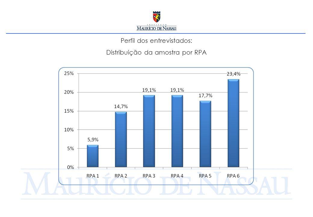 Perfil dos entrevistados: Distribuição da amostra por RPA