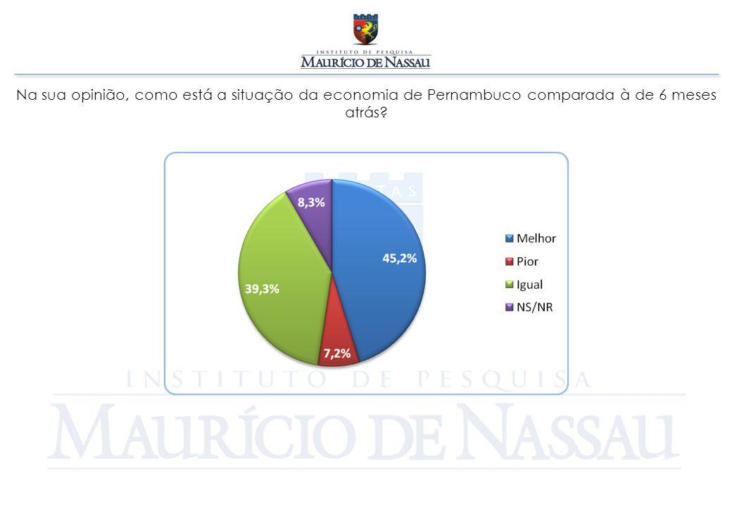 Na sua opinião, como está a situação da economia de Pernambuco comparada à de 6 meses atrás?