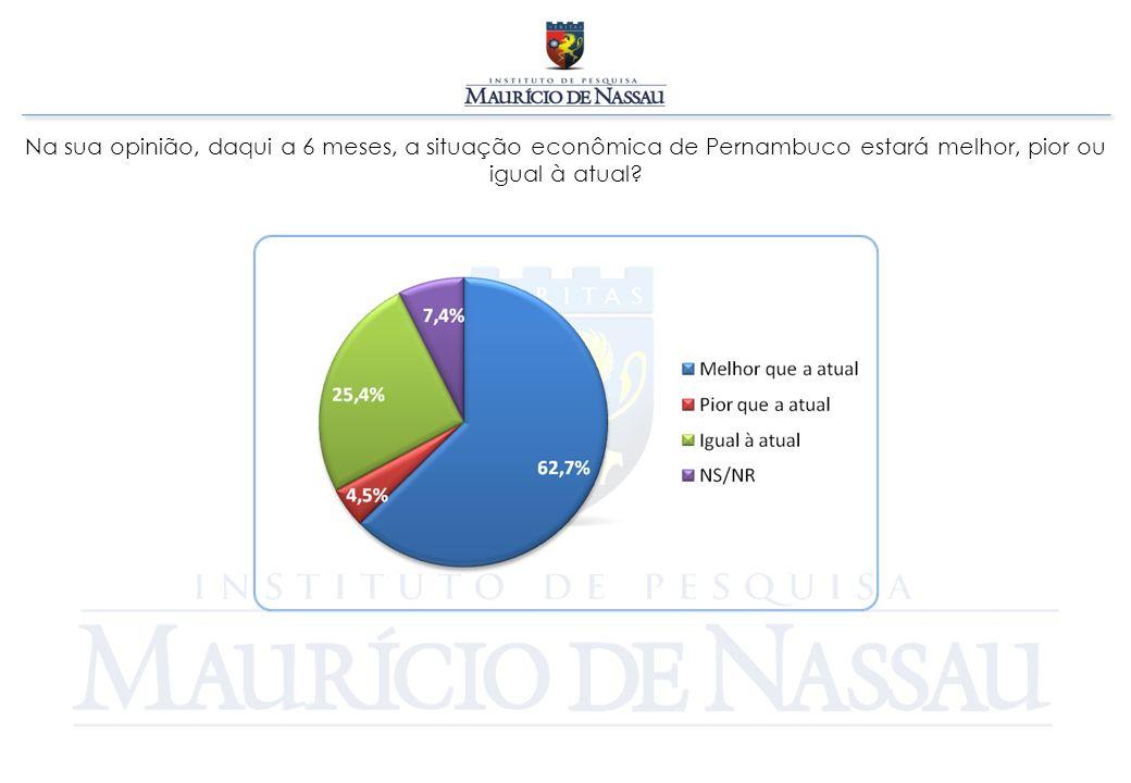 Na sua opinião, daqui a 6 meses, a situação econômica de Pernambuco estará melhor, pior ou igual à atual