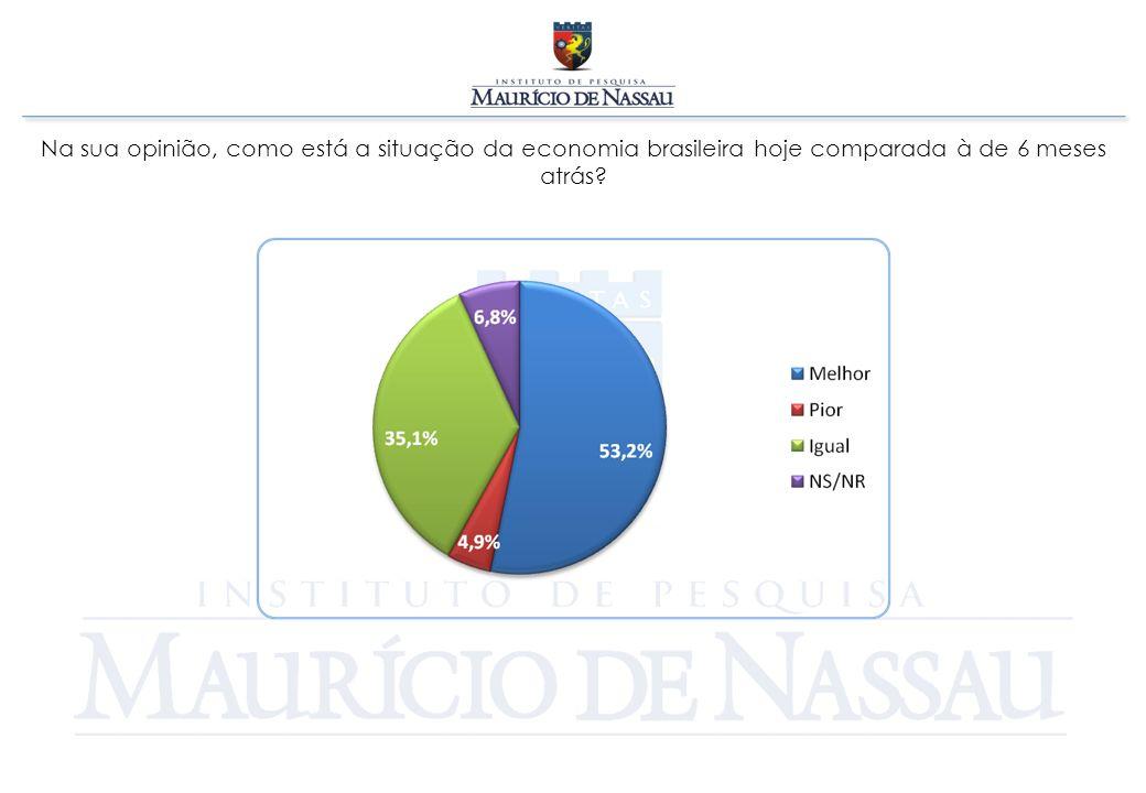 Na sua opinião, como está a situação da economia brasileira hoje comparada à de 6 meses atrás