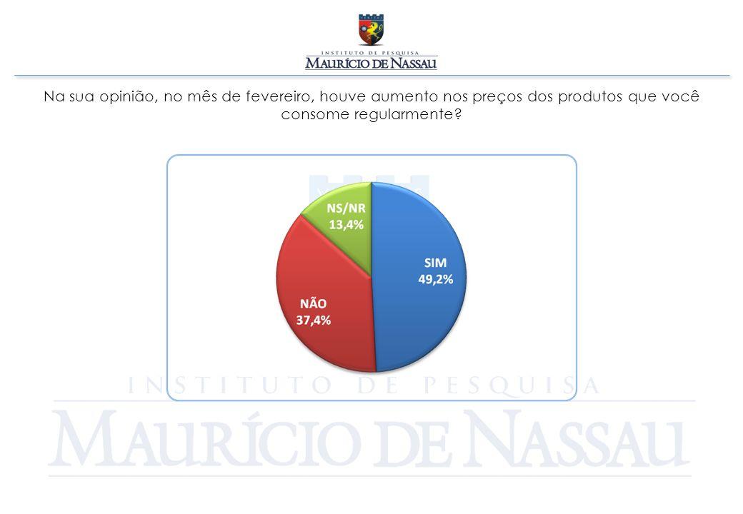 Na sua opinião, no mês de fevereiro, houve aumento nos preços dos produtos que você consome regularmente