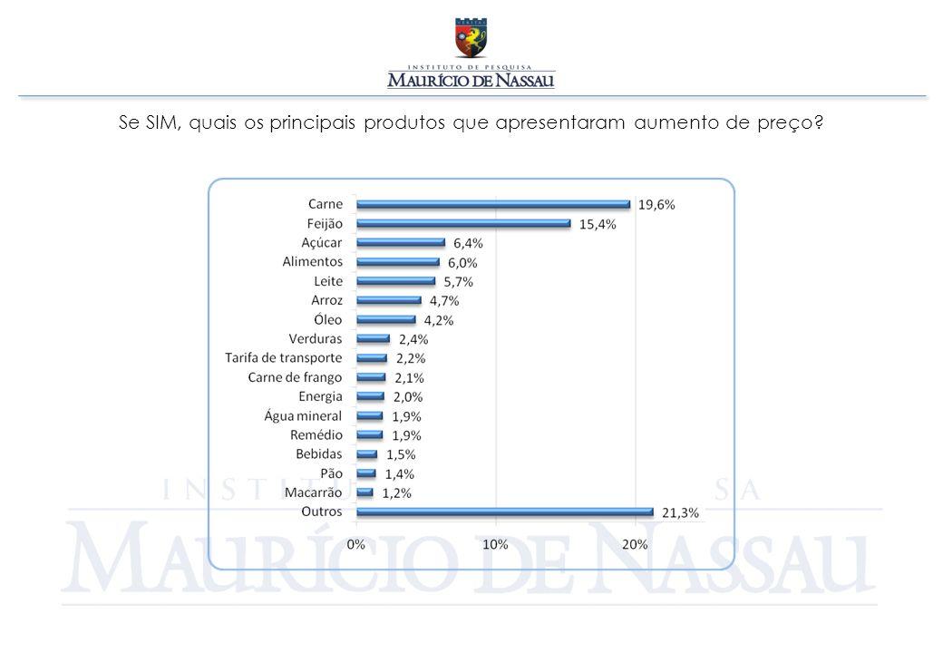 Se SIM, quais os principais produtos que apresentaram aumento de preço