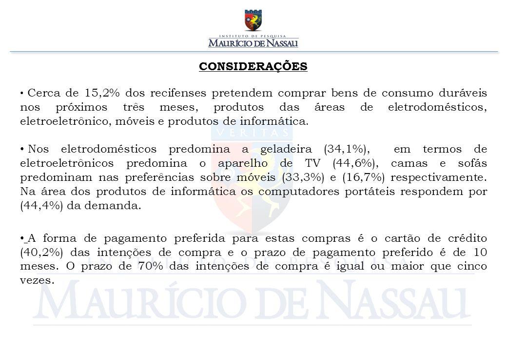 CONSIDERAÇÕES Cerca de 15,2% dos recifenses pretendem comprar bens de consumo duráveis nos próximos três meses, produtos das áreas de eletrodomésticos, eletroeletrônico, móveis e produtos de informática.