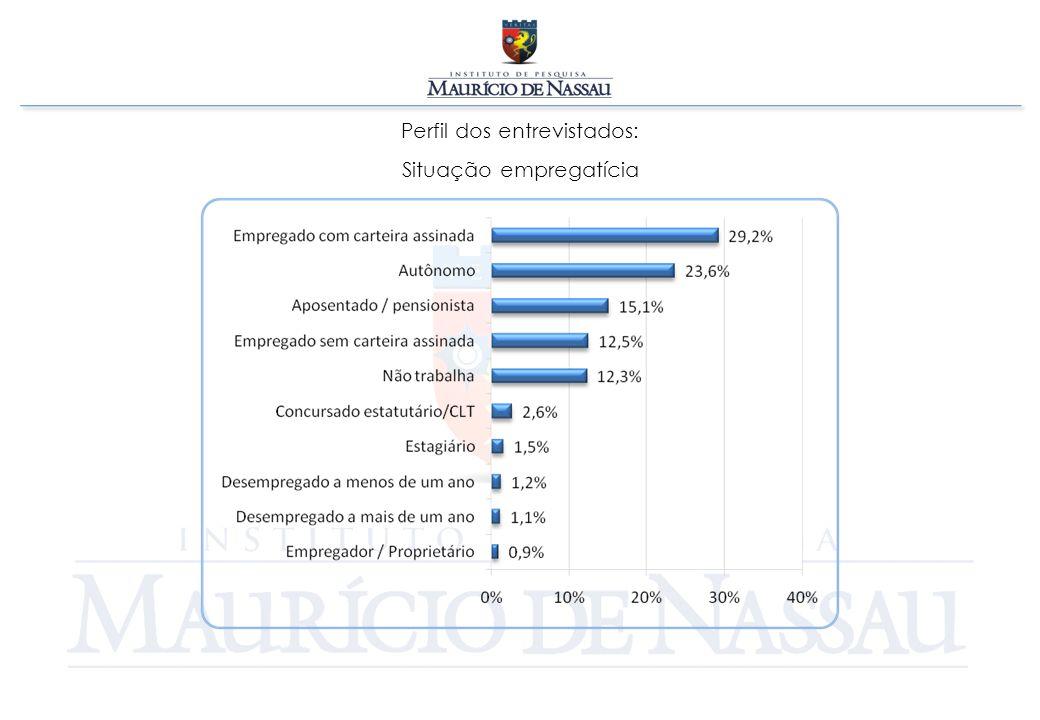 CONSIDERAÇÕES Segundo a pesquisa cerca de 58% dos entrevistados estão otimistas em relação a sua situação financeira e a economia pernambucana e brasileira, contra 66% em Janeiro.