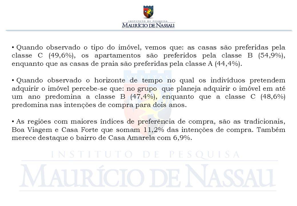 Quando observado o tipo do imóvel, vemos que: as casas são preferidas pela classe C (49,6%), os apartamentos são preferidos pela classe B (54,9%), enquanto que as casas de praia são preferidas pela classe A (44,4%).