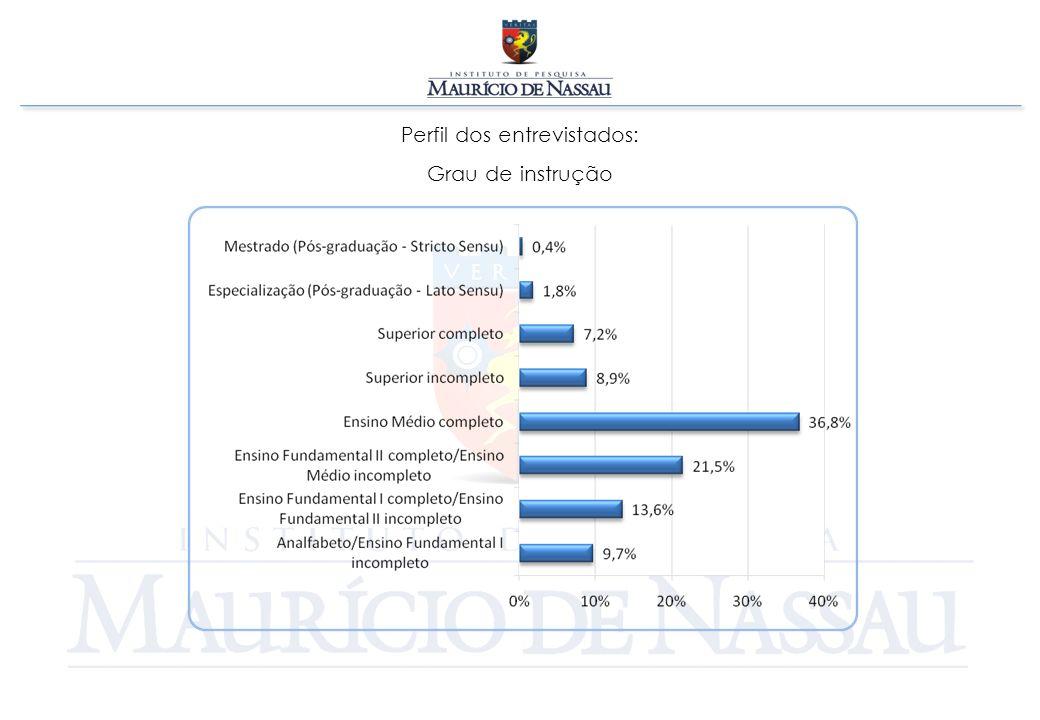 Perfil dos entrevistados: Renda individual