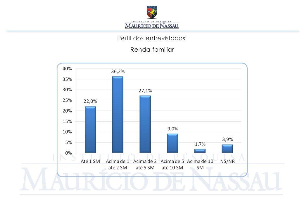 CONSIDERAÇÕES Dentre os consumidores que já possuem um imóvel 16,3% estão dispostos pretendem adquirir outro.