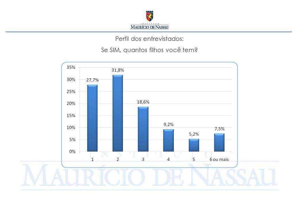 Perfil dos entrevistados: Se SIM, quantos filhos você tem