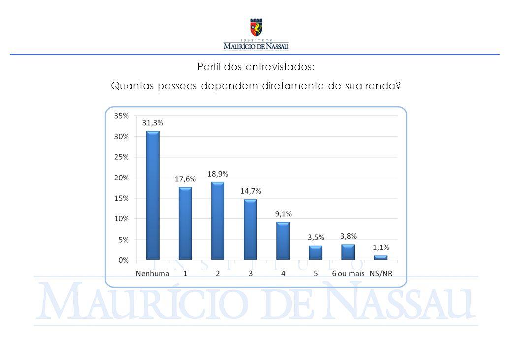 Perfil dos entrevistados: Quantas pessoas dependem diretamente de sua renda?