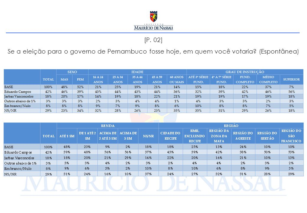 [P. 02] Se a eleição para o governo de Pernambuco fosse hoje, em quem você votaria (Espontânea)