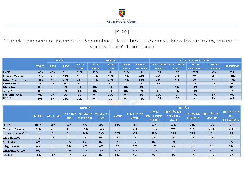 [P. 03] Se a eleição para o governo de Pernambuco fosse hoje, e os candidatos fossem estes, em quem você votaria? (Estimulada)