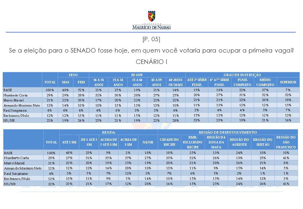 [P. 05] Se a eleição para o SENADO fosse hoje, em quem você votaria para ocupar a primeira vaga.