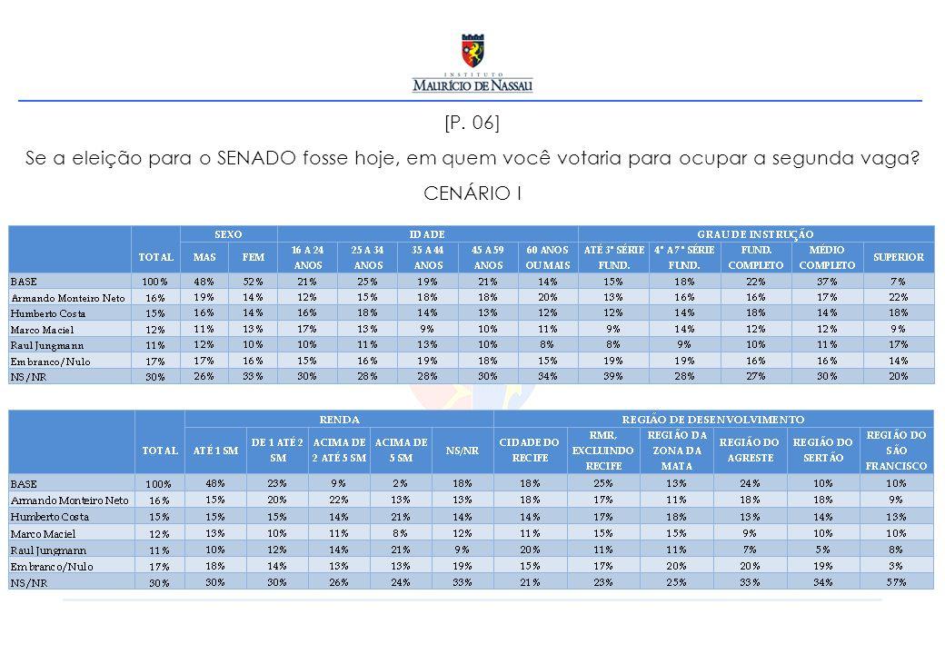 [P. 06] Se a eleição para o SENADO fosse hoje, em quem você votaria para ocupar a segunda vaga? CENÁRIO I
