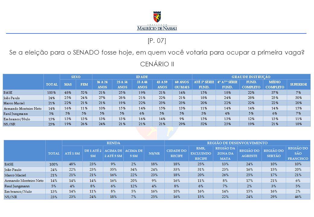 [P. 07] Se a eleição para o SENADO fosse hoje, em quem você votaria para ocupar a primeira vaga? CENÁRIO II