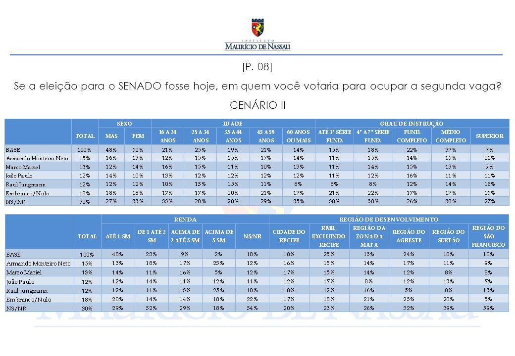 [P. 08] Se a eleição para o SENADO fosse hoje, em quem você votaria para ocupar a segunda vaga? CENÁRIO II