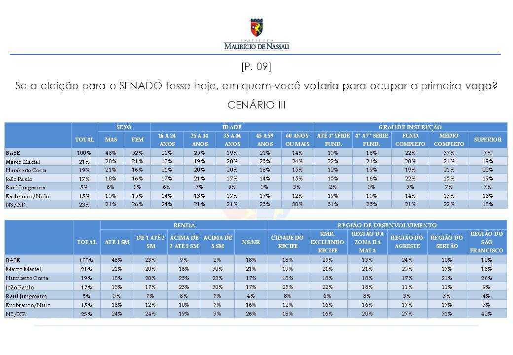 [P. 09] Se a eleição para o SENADO fosse hoje, em quem você votaria para ocupar a primeira vaga? CENÁRIO III