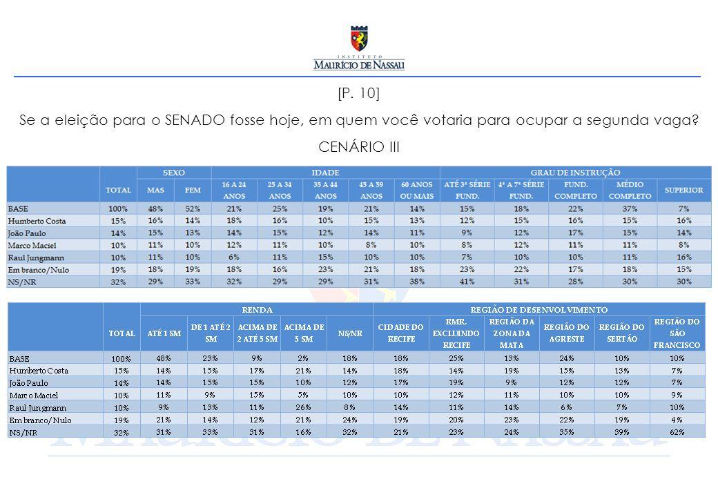 [P. 10] Se a eleição para o SENADO fosse hoje, em quem você votaria para ocupar a segunda vaga? CENÁRIO III