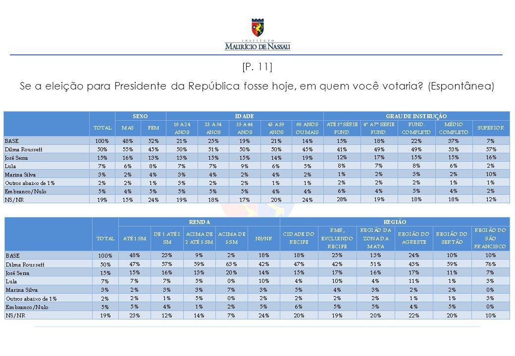 [P. 11] Se a eleição para Presidente da República fosse hoje, em quem você votaria? (Espontânea)