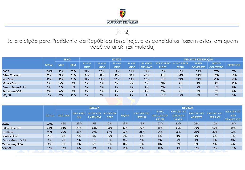 [P. 12] Se a eleição para Presidente da República fosse hoje, e os candidatos fossem estes, em quem você votaria? (Estimulada)