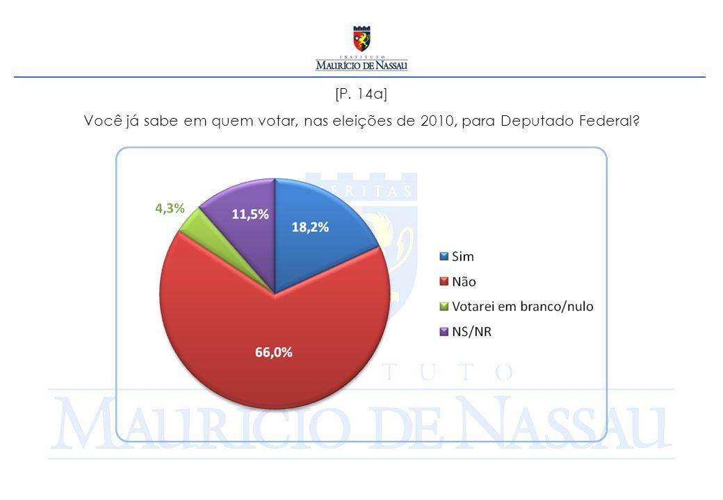 [P. 14a] Você já sabe em quem votar, nas eleições de 2010, para Deputado Federal?