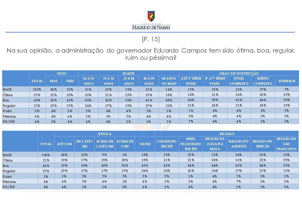 [P. 15] Na sua opinião, a administração do governador Eduardo Campos tem sido ótima, boa, regular, ruim ou péssima?