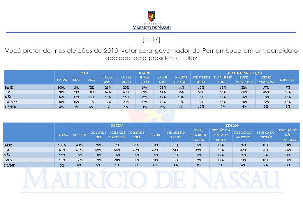 [P. 17] Você pretende, nas eleições de 2010, votar para governador de Pernambuco em um candidato apoiado pelo presidente Lula?